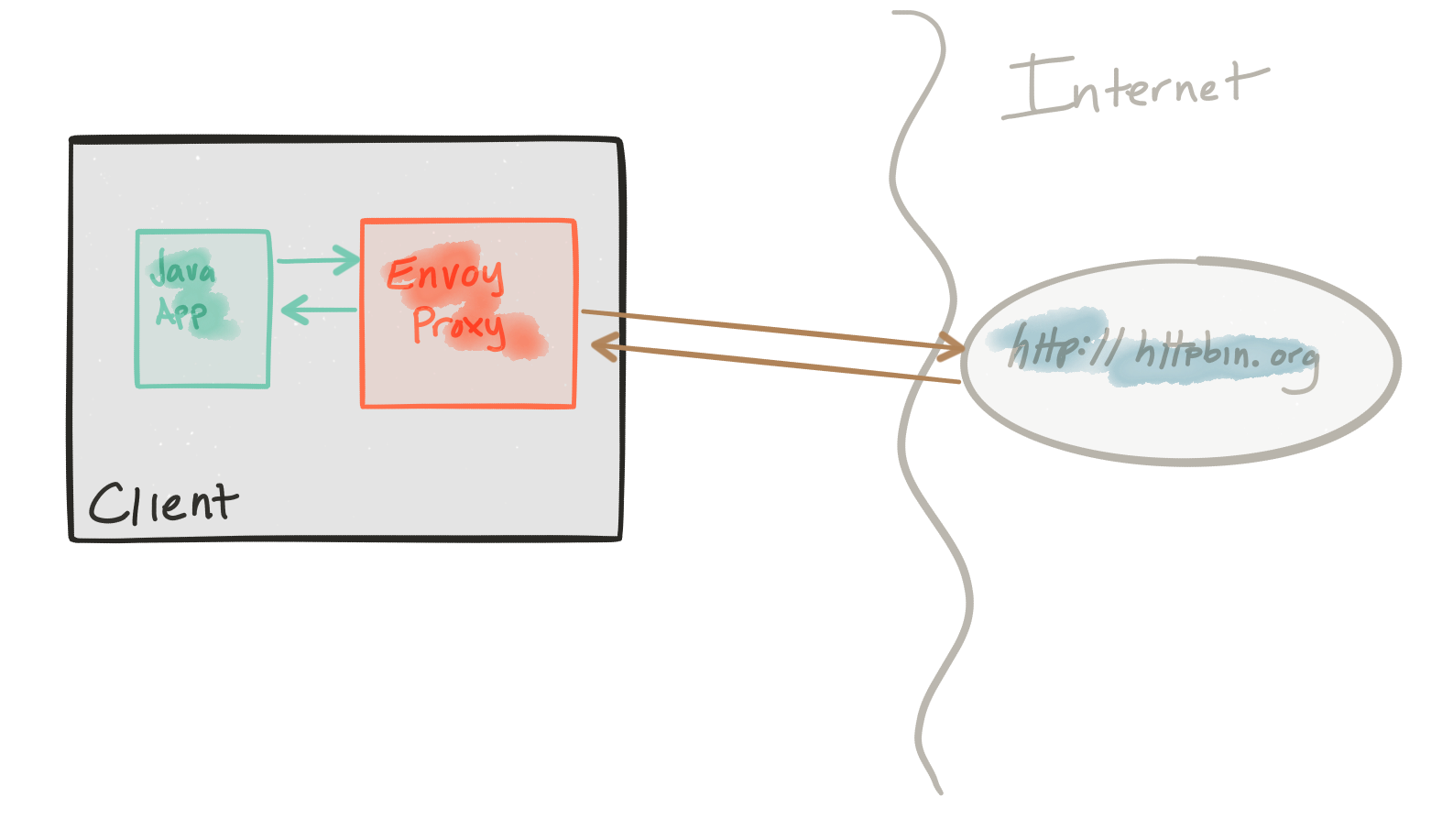 Microservices patterns with envoy proxy part iii distributed the tracing demo have its own envoyjson configuration file i definitely recommend taking a look at the reference documentation for each section of the baditri Images