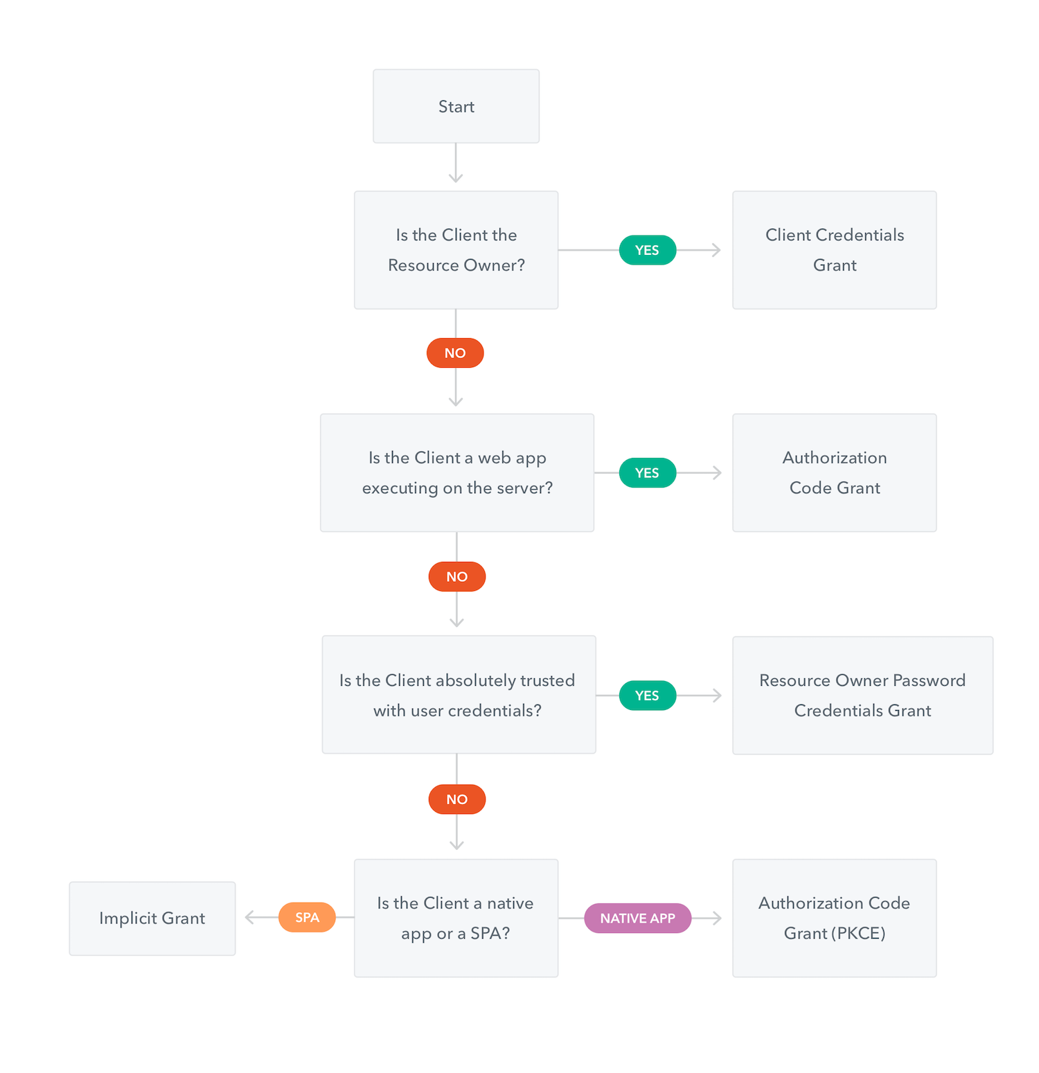 OAuth2, JWT, Open-ID Connect and other confusing things   Java Code