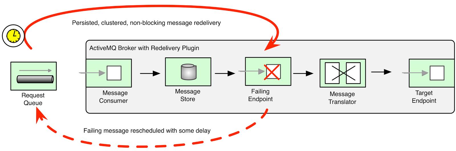 Short Retry vs Long Retry in Apache Camel | Java Code Geeks - 2019