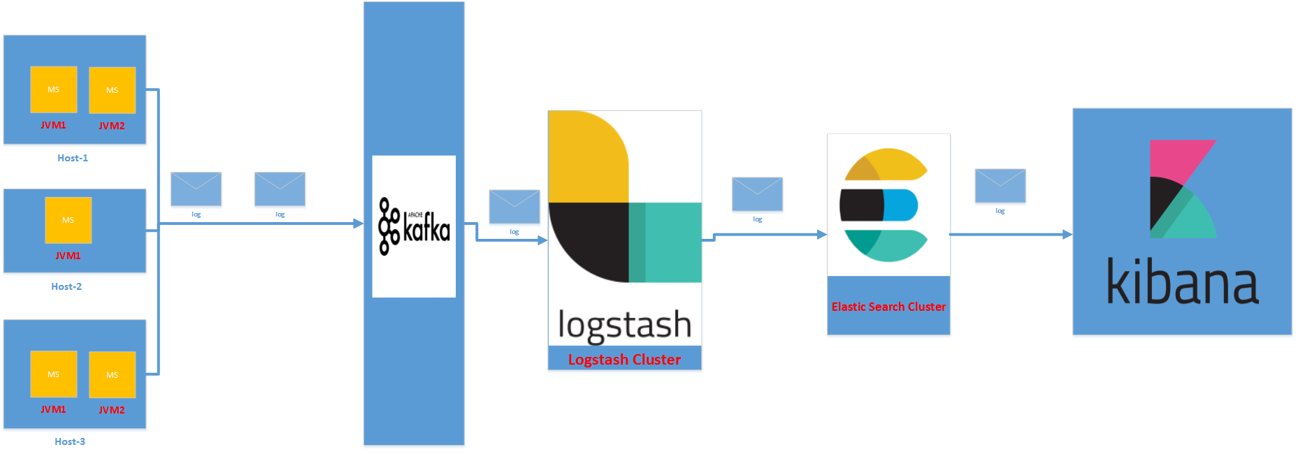 Distributed Logging Architecture for Microservices | Java Code Geeks