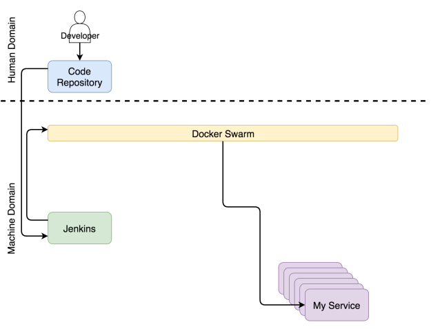 Building A Self-Sufficient Docker Cluster | Java Code Geeks