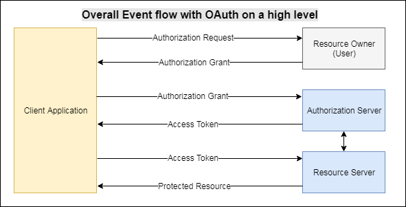 Understanding OAuth2 token authentication | Java Code Geeks - 2019