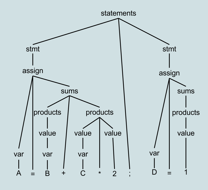 A guide to parsing algorithms and terminology java code geeks 2018 example parse tree from wikipedia fandeluxe Choice Image