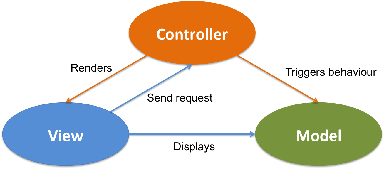 MVC Delivery Mechanism And Domain Model Java Code Geeks 40 Inspiration Mvc Pattern