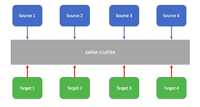 Introduction to Apache Kafka | Java Code Geeks - 2019