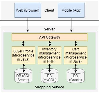 are Microservices? | Java Code Geeks