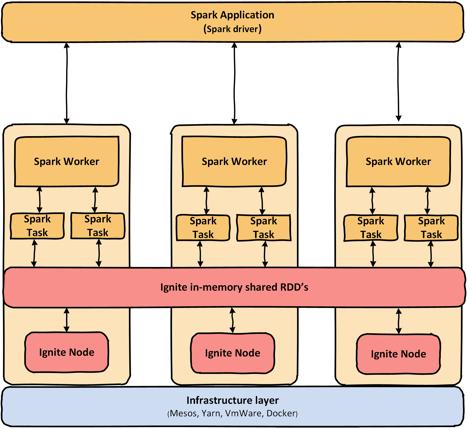 Optimizing Spark Job Performance With Apache Ignite (Part 1