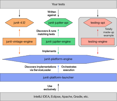 Top 20 Libraries and APIs Java Developer should know | Java