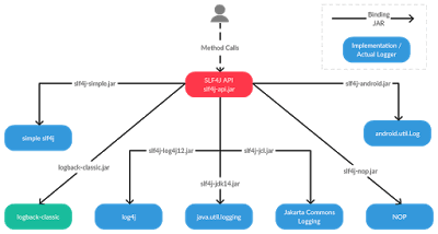Top 20 Libraries and APIs Java Developer should know