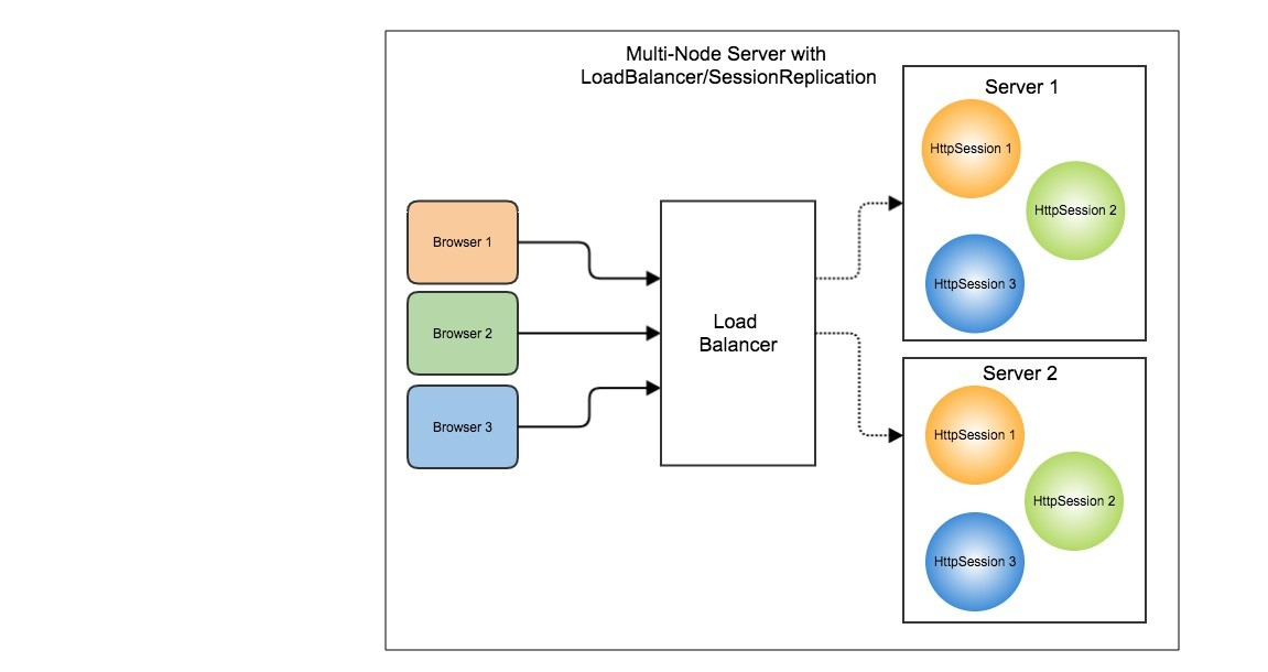 Session Management using Spring Session with JDBC DataStore