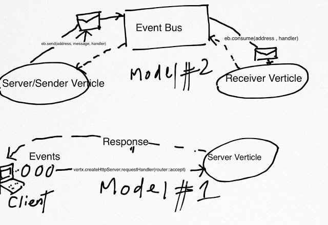Vertx Programming Style : Your Reactive Web Companion REST API Explained