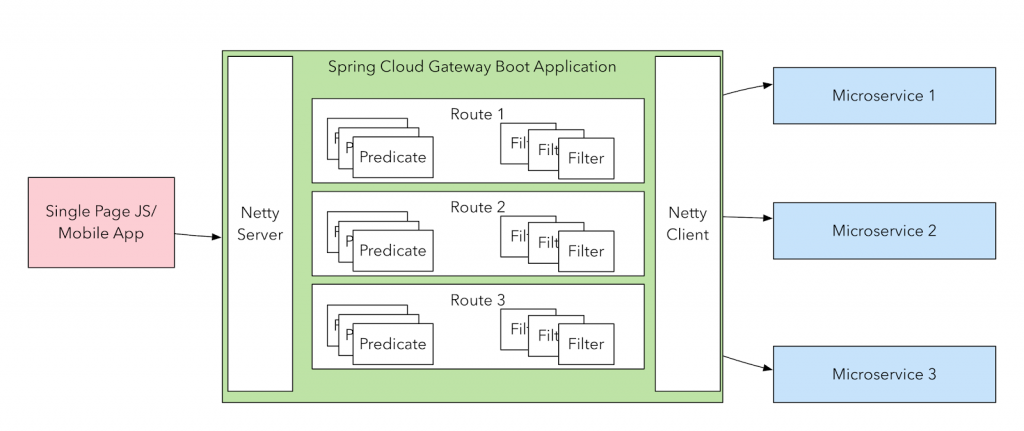 Spring Cloud Gateway – Configuring a simple route