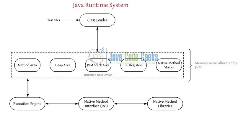 Jvm Architecture Jvm Class Loader And Runtime Data Areas Java