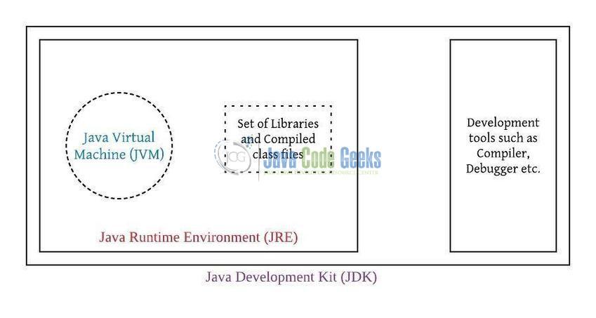 JVM Architecture: Execution Engine in JVM | Java Code Geeks