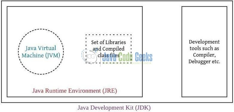 Fig. 5: JVM vs. JRE vs. JDK Representation
