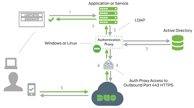 custom ldap authentication provider spring security
