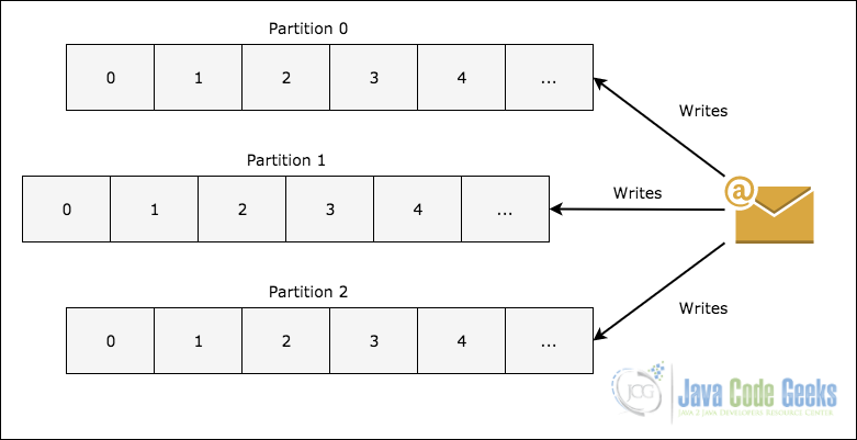 Spring Apache Kafka - Topic partitioning