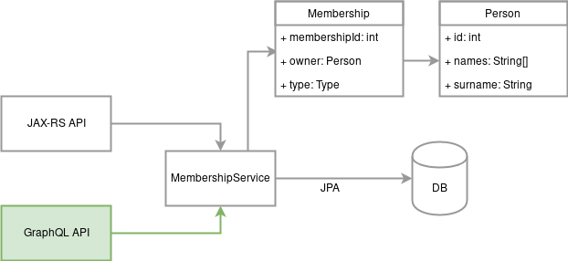 GraphQL on Wildfly swarm   Java Code Geeks - 2019