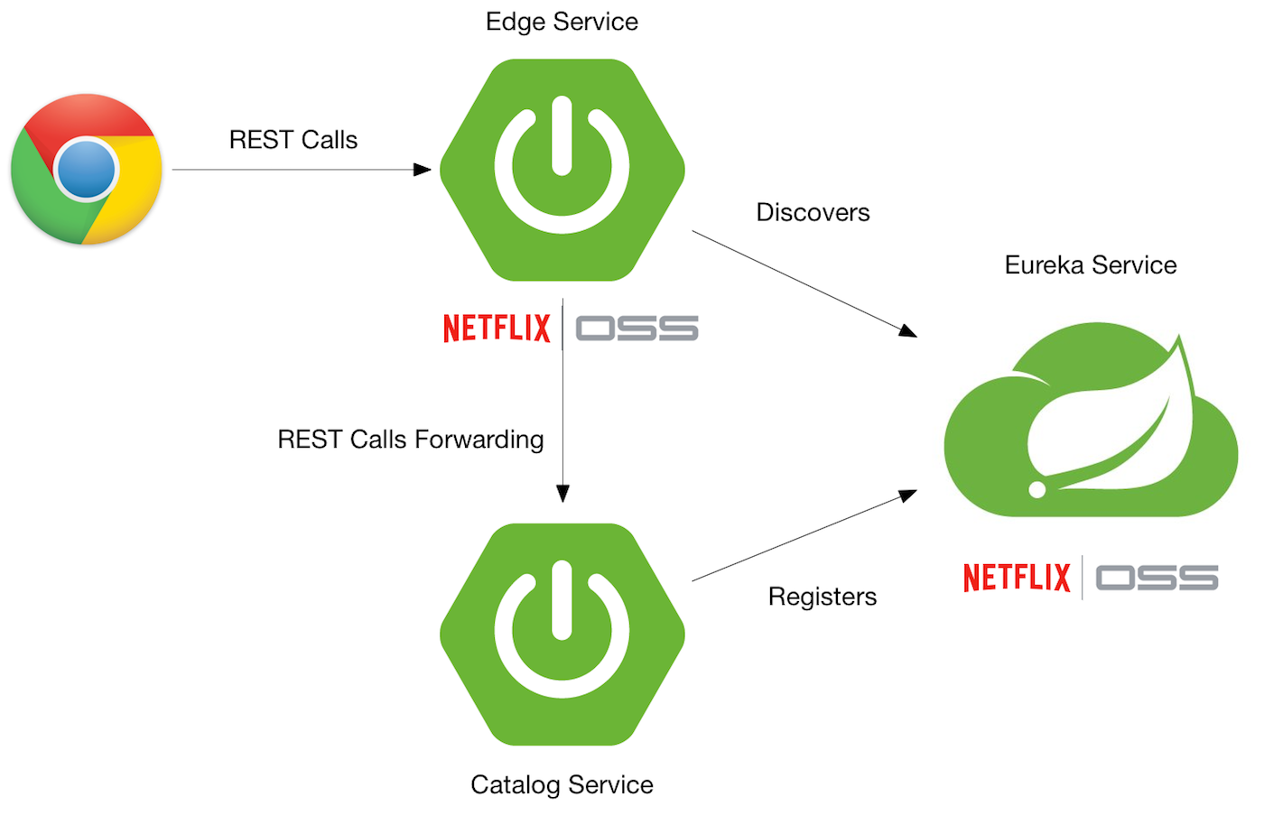 Secure a Spring Microservices Architecture with Spring