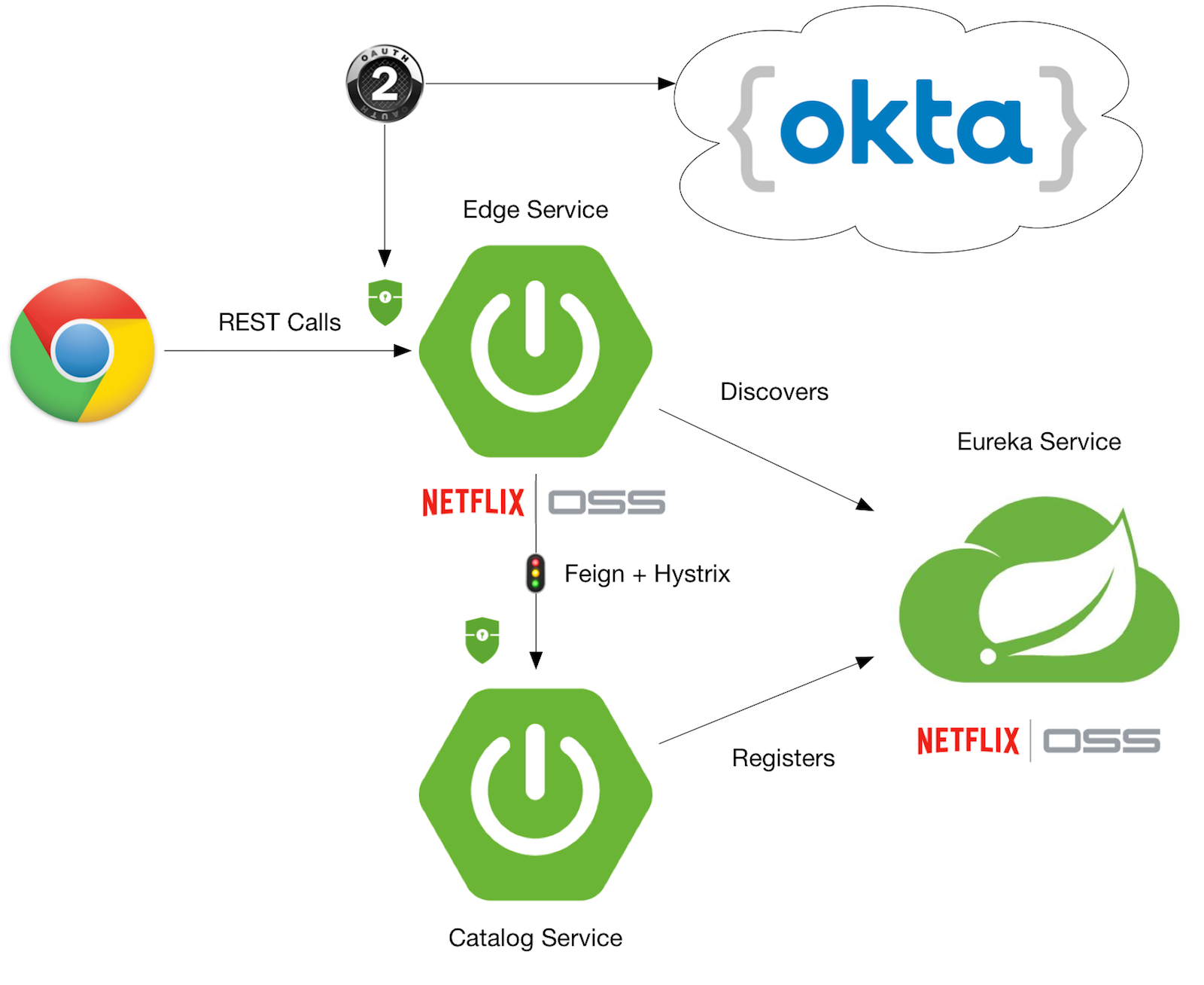 Spring Security and OAuth 2.0