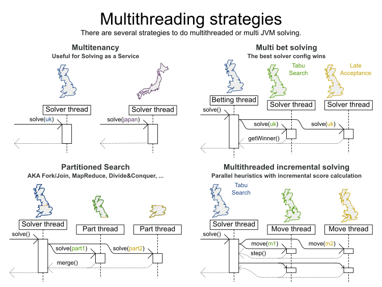 multithreaded incremental solving strategies