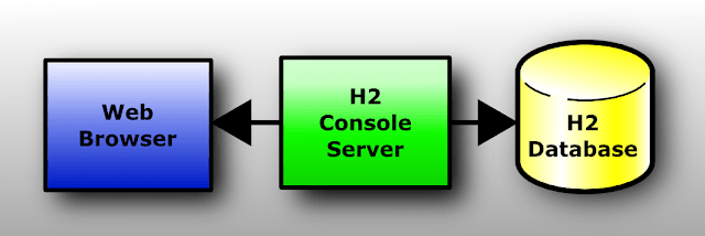 How to Integrate H2 database in Spring Boot App | Java Code