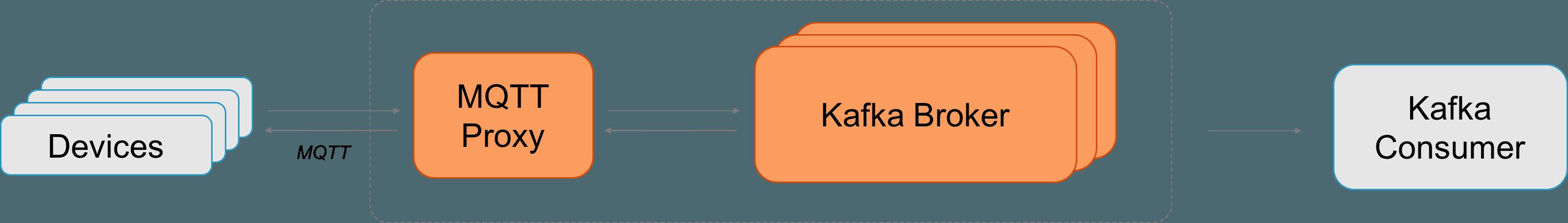 Apache Kafka & MQTT = End-to-End IoT Integration (Github