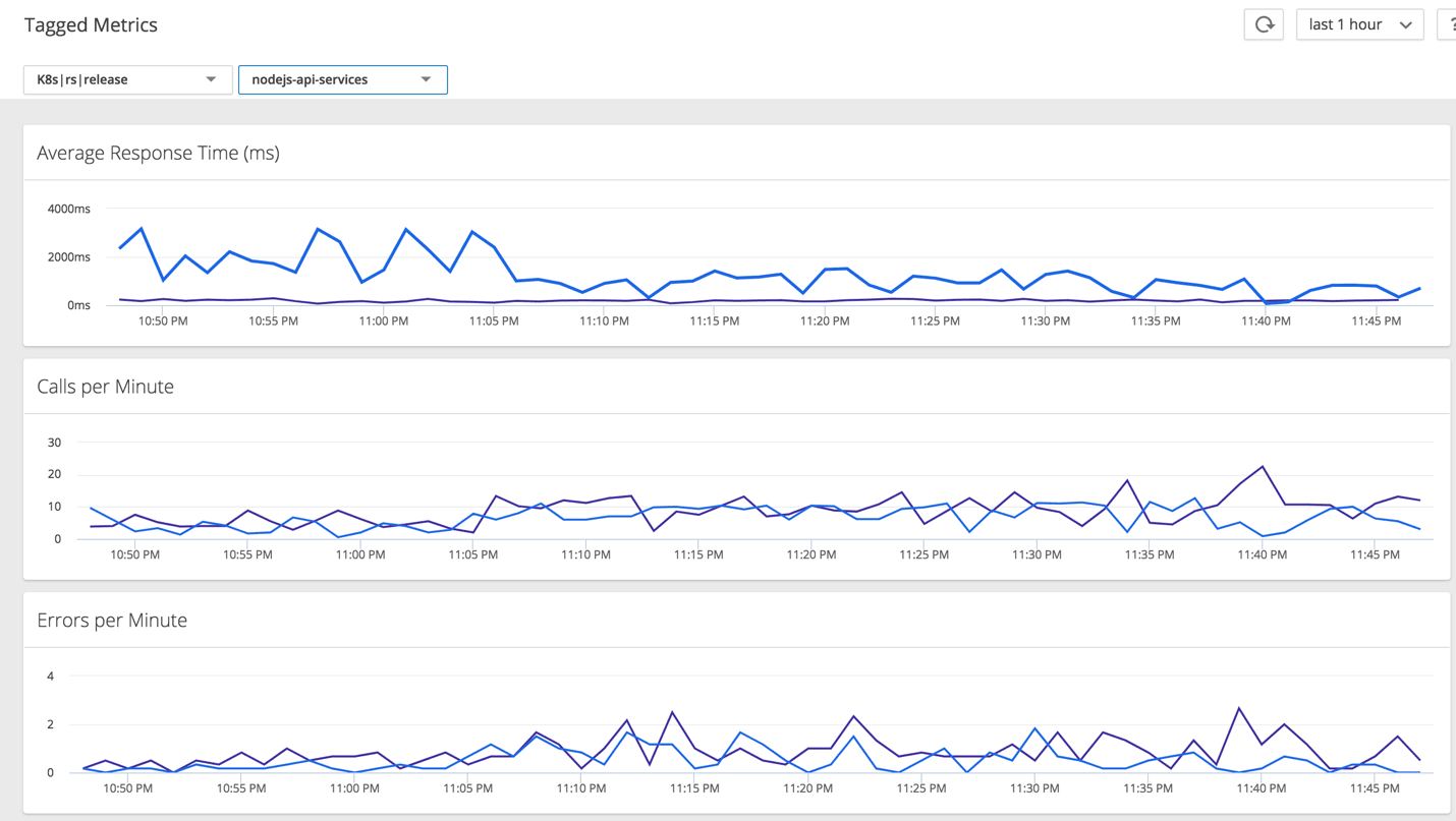 Monitoring Kubernetes and OpenShift with AppDynamics | Java
