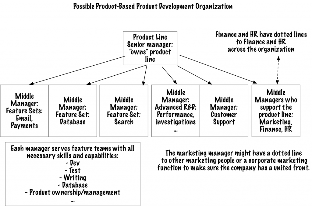 product-based organization