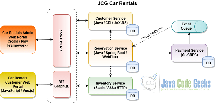 Microservices for Java Developers: Monoglot or Polyglot? | Java Code
