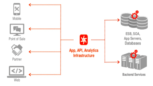 APIGEE – An Introduction to API Gateway | Java Code Geeks - 2019