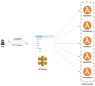 Build a RESTful API in Go using AWS Lambda | Java Code Geeks