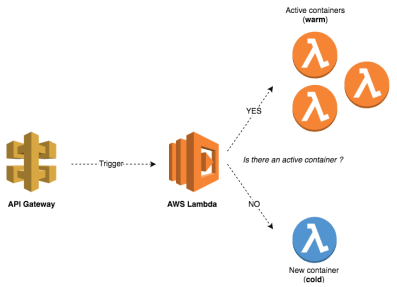 Build a RESTful API in Go using AWS Lambda | Java Code Geeks - 2019