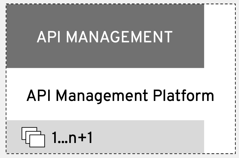 API Management Details