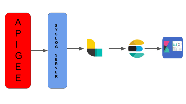 APIGEE API gateway log management with ELK (Elastic Search