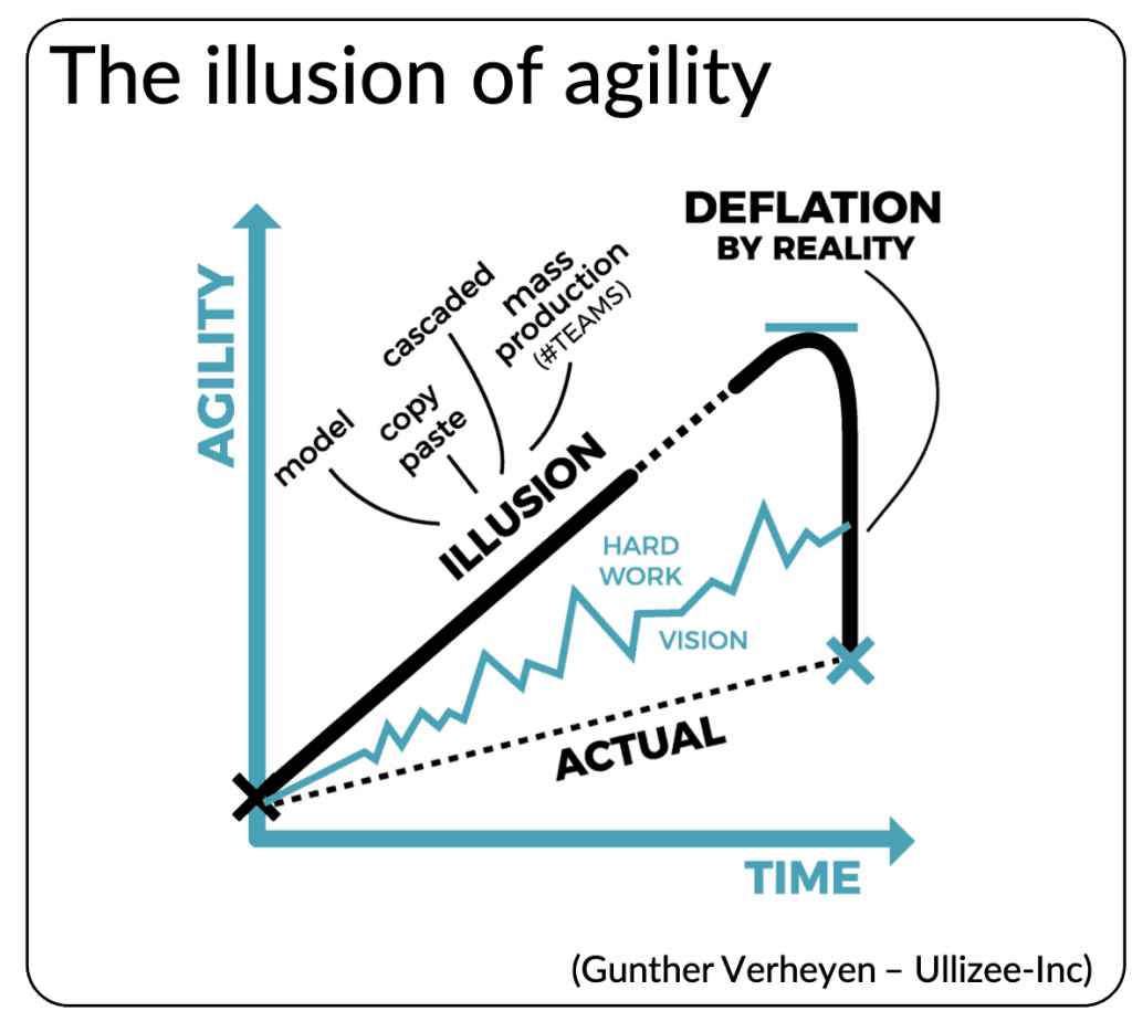 illusion of agility
