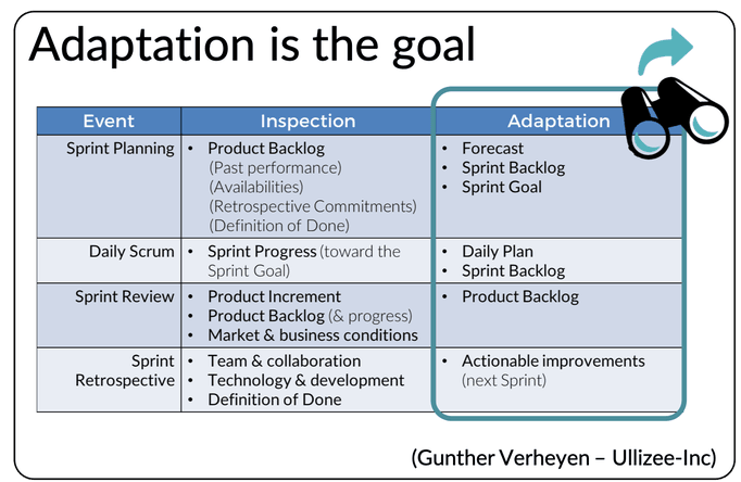 adaptation in scrum