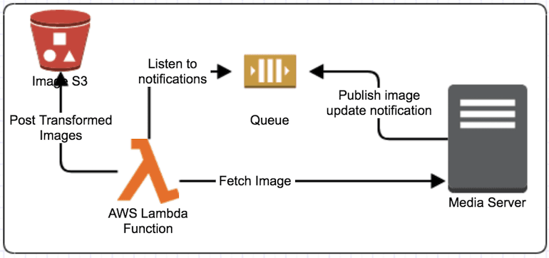 Dynamic Content Caching with AWS Lambda, S3 and AWS