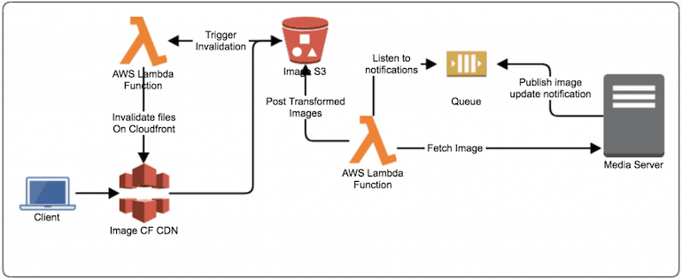 Dynamic Content Caching with AWS Lambda, S3 and AWS CloudFront