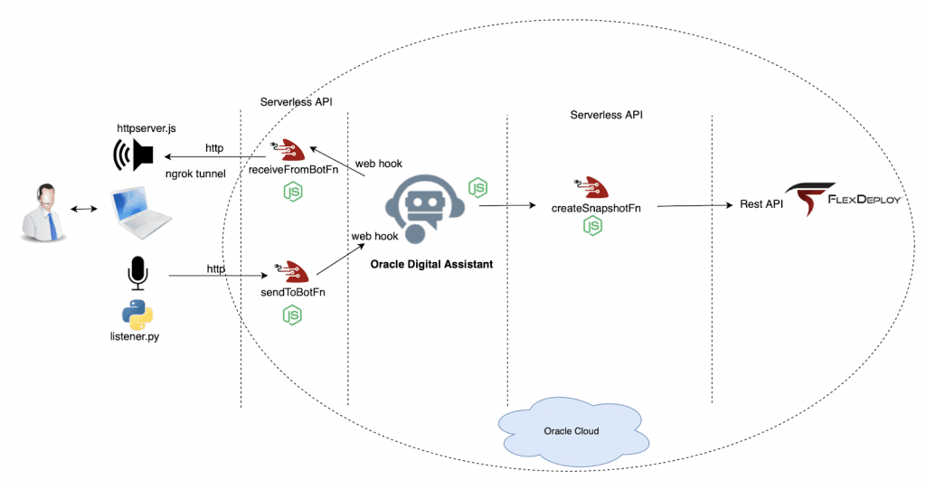 Conversational UI with Oracle Digital Assistant and Fn Project. Part III, Moving to the cloud