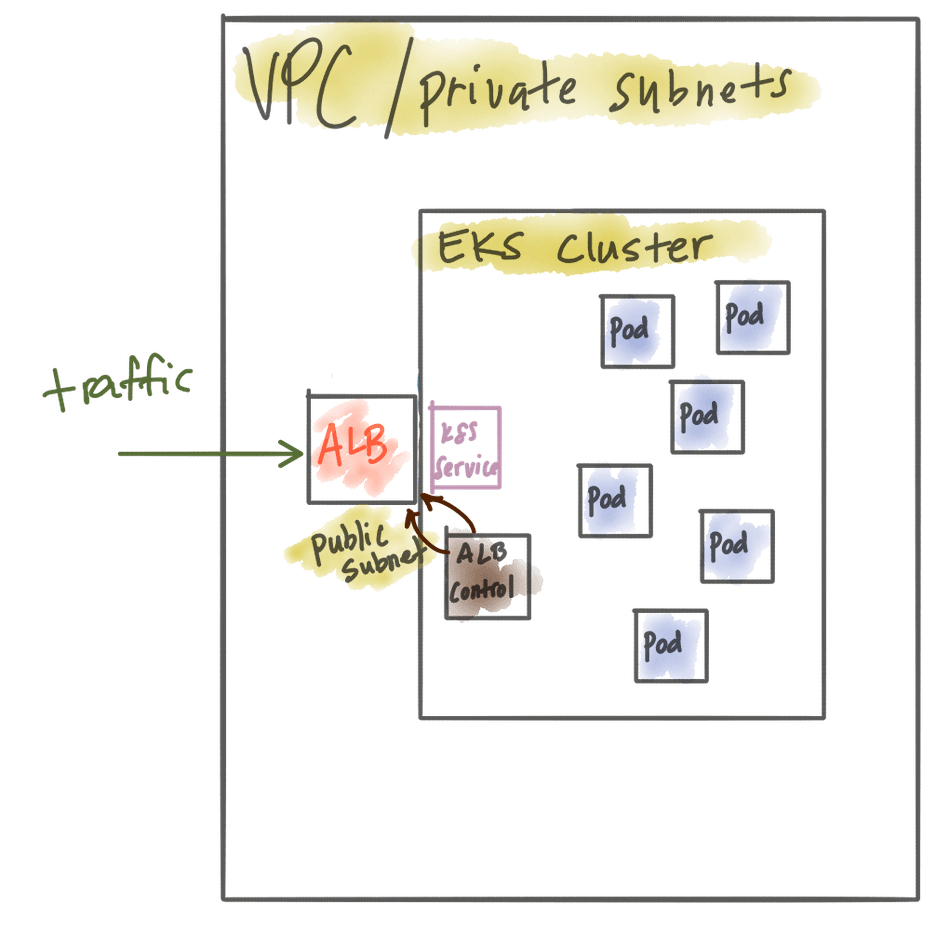 Exposing microservices running in AWS EKS with a microservices/API