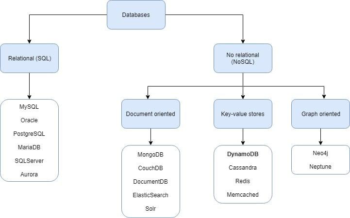 DynamoDB explained - Part 1 | Java Code Geeks - 2019