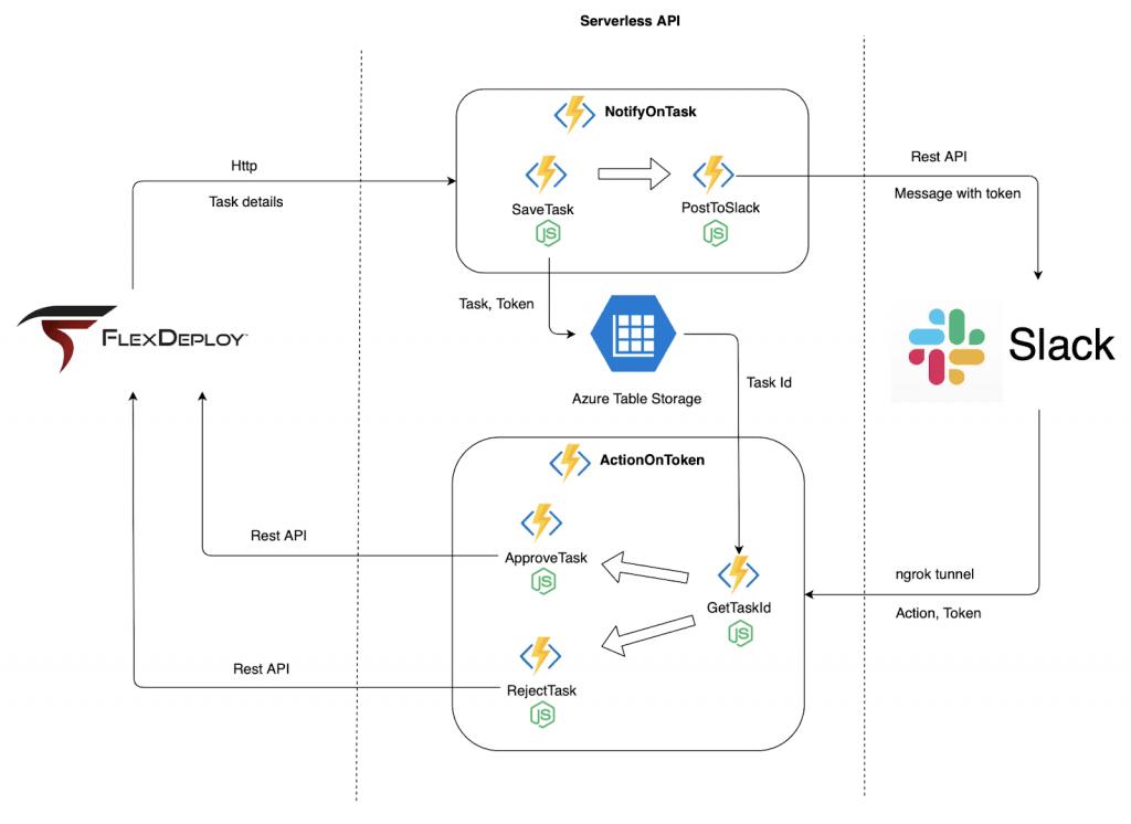 Serverless API with Azure Functions | Java Code Geeks - 2019