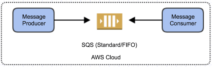 AWS Messaging Services: Choosing the Right Service