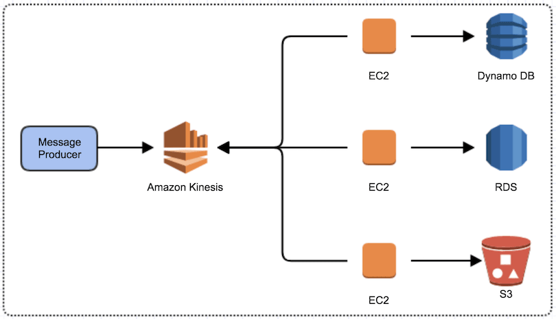 AWS Messaging Services - Kinesis Integration
