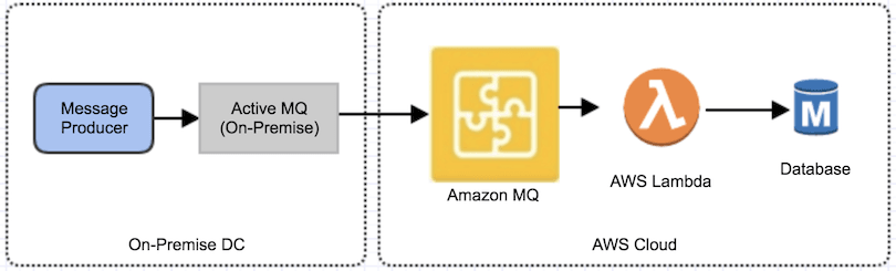 AWS Messaging Services - Amazon MQ Integration