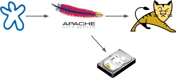 How to put Java application behind Apache HTTP server