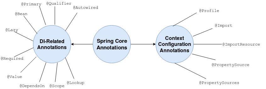 Spring Core Annotations