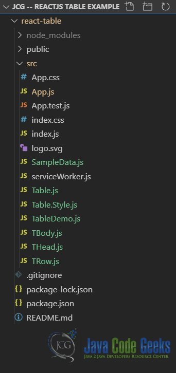 ReactJS Table - Application Structure