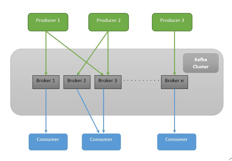 Kafka with Java: Build a Secure, Scalable Messaging App - RapidAPI